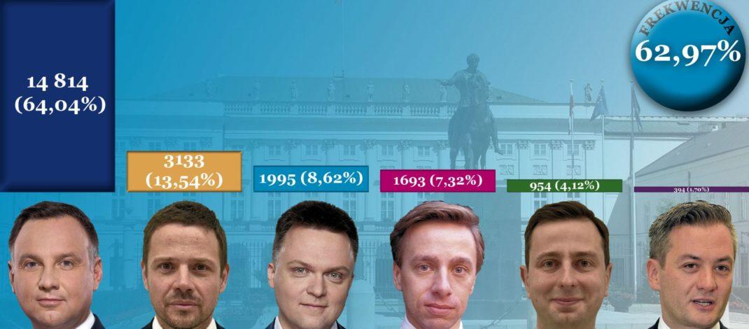 wybory prezydenckie we Włoszczowie