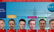 Andrzej Duda zdeklasował rywali w powiecie włoszczowskim – oto wyniki pierwszej tury wyborów prezydenckich 2020